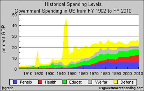 historical-US-govt-spending-levels